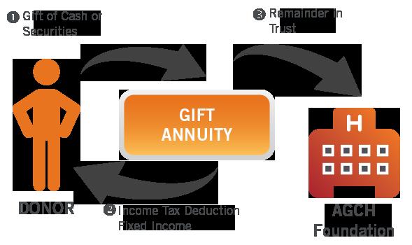 gift annuity